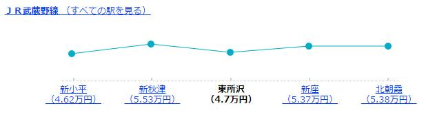東所沢駅周辺の駅の家賃相場(ワンルーム・1K・1DK)