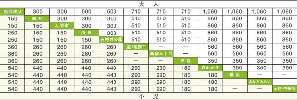 【土休日運行】 西武秩父↔元町・中華街