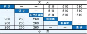 【平日運行】 所沢↔豊洲