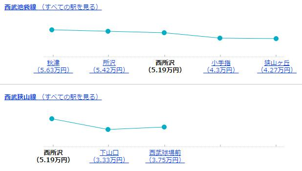 西所沢駅周辺の駅の家賃相場(ワンルーム・1K・1DK)